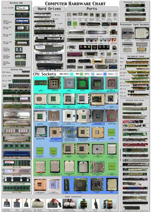Click to Enlarge Computer Hardware Chart